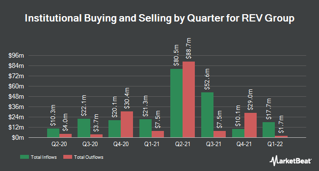 Institutional Ownership by Quarter for Rev Group (NYSE:REVG)