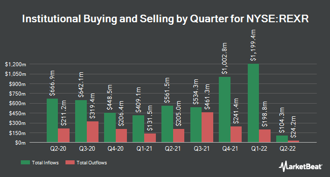 Institutional Ownership by Quarter for Rexford Industrial Realty (NYSE:REXR)