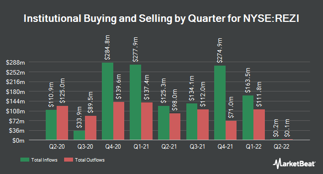 Institutional Ownership by Quarter for Resideo Technologies (NYSE:REZI)