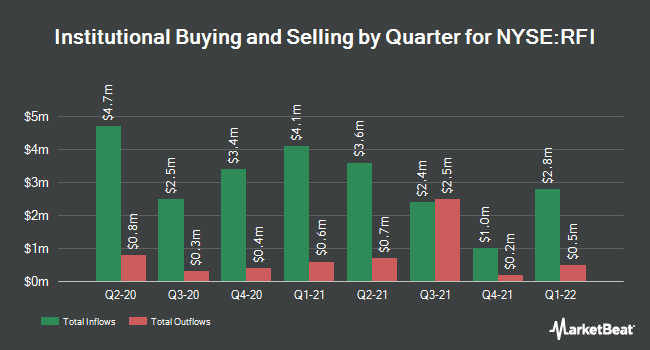 Institutional Ownership by Quarter for Cohen & Steers Total Return Real. Fd (NYSE:RFI)