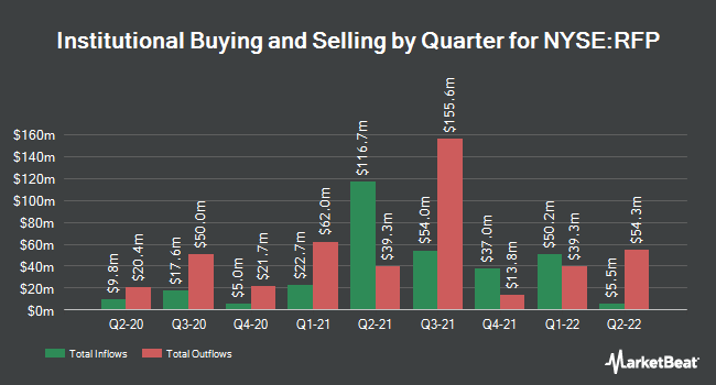 Institutional Ownership by Quarter for Resolute Forest Products (NYSE:RFP)