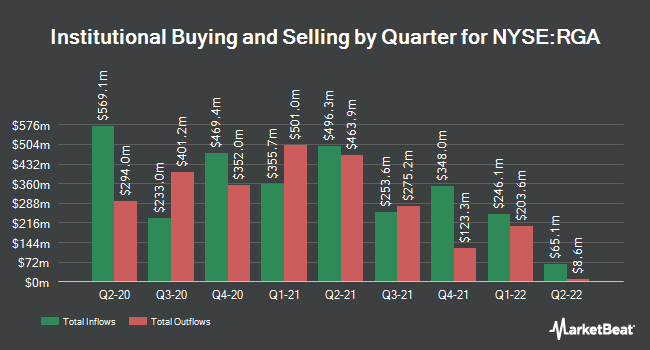 Institutional Ownership by Quarter for Reinsurance Group of America, Incorporated (NYSE:RGA)