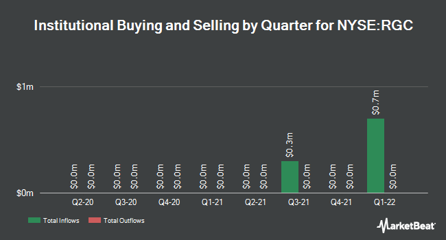 Institutional Ownership by Quarter for Regal Entertainment Group (NYSE:RGC)