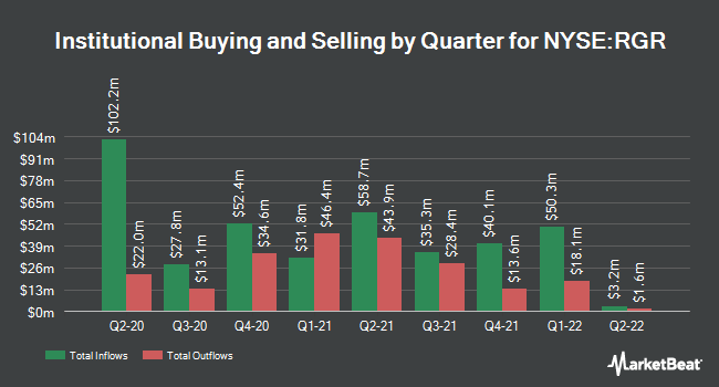 Institutional Ownership by Quarter for Sturm, Ruger & Company (NYSE:RGR)