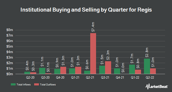 Institutional Ownership by Quarter for Regis Corporation (NYSE:RGS)