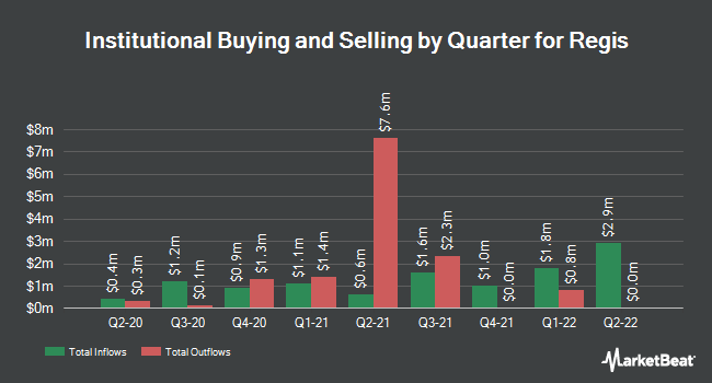 Institutional Ownership by Quarter for Regis (NYSE:RGS)
