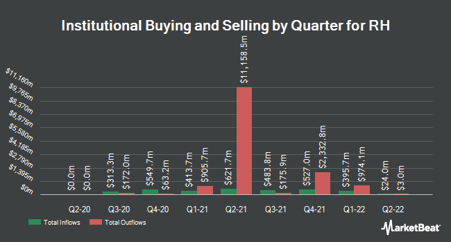 Institutional Ownership by Quarter for Restoration Hardware Holdings (NYSE:RH)