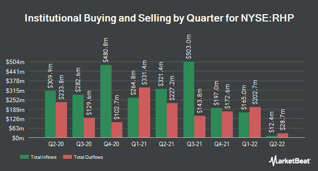 Institutional Ownership by Quarter for Ryman Hospitality Properties (NYSE:RHP)