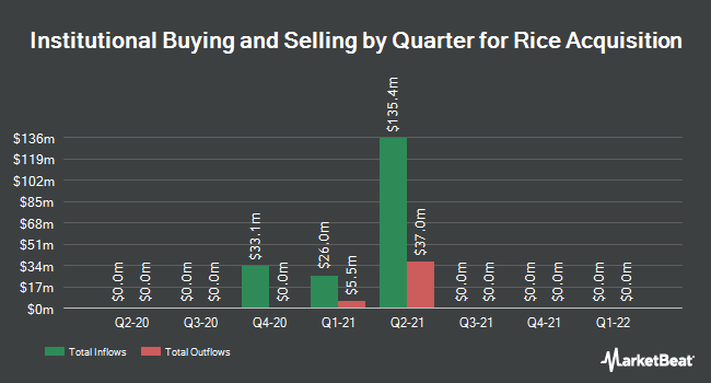 Institutional Ownership by Quarter for Rice Energy (NYSE:RICE)