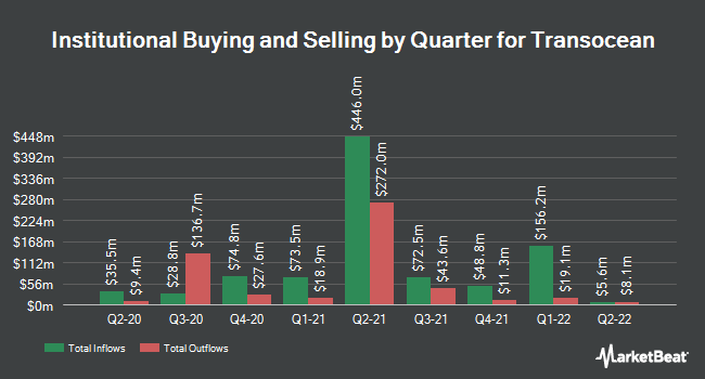 Institutional Ownership by Quarter for Transocean (NYSE:RIG)