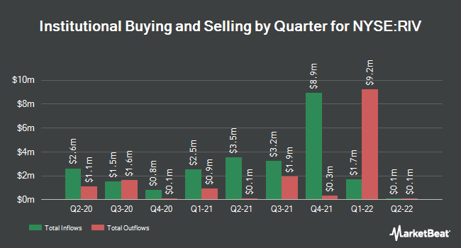 Institutional Ownership by Quarter for Rivernorth Opportunities Fund (NYSE:RIV)