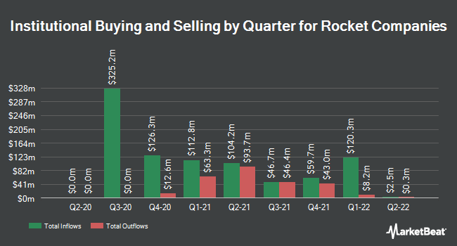 Institutional Ownership by Quarter for Rock-Tenn Company (NYSE:RKT)