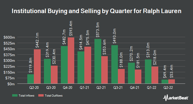 Institutional Ownership by Quarter for Ralph Lauren (NYSE:RL)