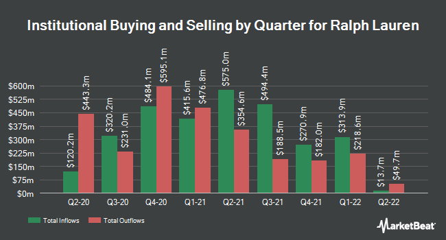 Institutional Ownership by Quarter for Ralph Lauren Corporation (NYSE:RL)