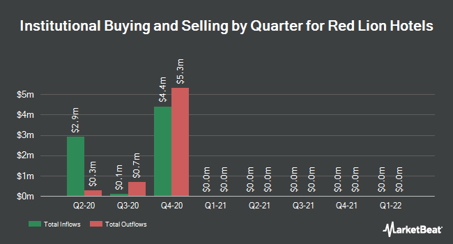 Institutional Ownership by Quarter for Red Lion Hotels (NYSE:RLH)