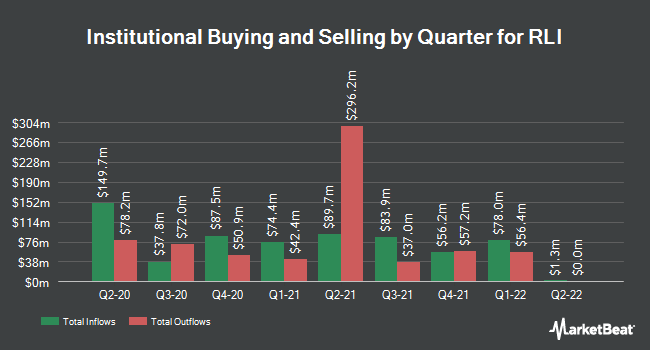 Institutional Ownership by Quarter for RLI Corp. (NYSE:RLI)