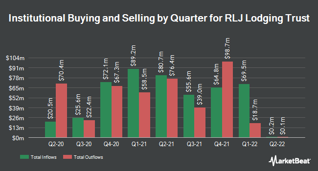 Institutional Ownership by Quarter for RLJ Lodging Trust (NYSE:RLJ)