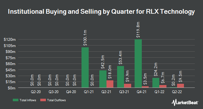 Institutional Ownership by Quarter for RLX Technology (NYSE:RLX)