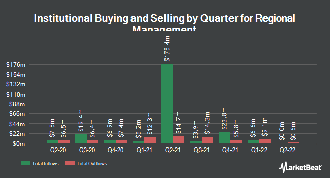Institutional Ownership by Quarter for Regional Management Corp (NYSE:RM)