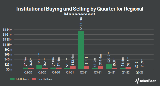 Institutional Ownership by Quarter for Regional Management Corp. (NYSE:RM)