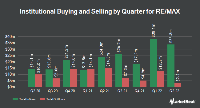Institutional Ownership by Quarter for Re/Max (NYSE:RMAX)