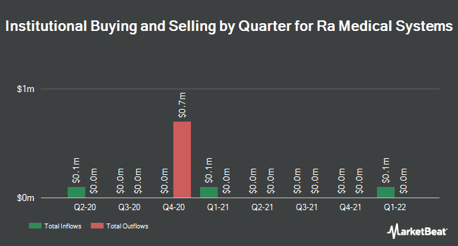 Institutional Ownership by Quarter for RA Medical Systems (NYSE:RMED)