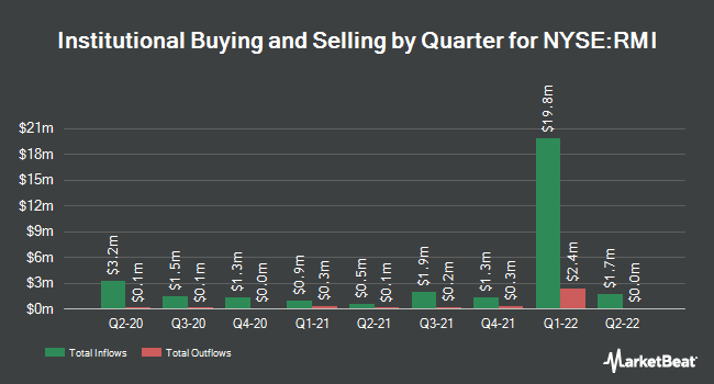 Institutional Ownership by Quarter for RIVERNORTH OPPO/SH (NYSE:RMI)