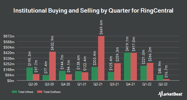 Institutional Ownership by Quarter for Ringcentral (NYSE:RNG)