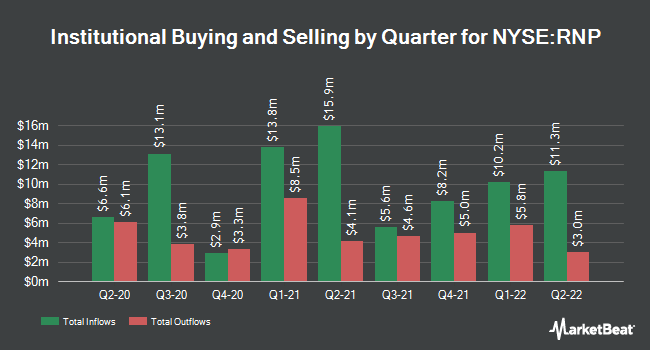 Institutional Ownership by Quarter for Cohen & Steers REIT and Preferred Income Fund (NYSE:RNP)