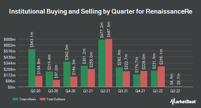 Institutional Ownership by Quarter for RenaissanceRe Holdings (NYSE:RNR)