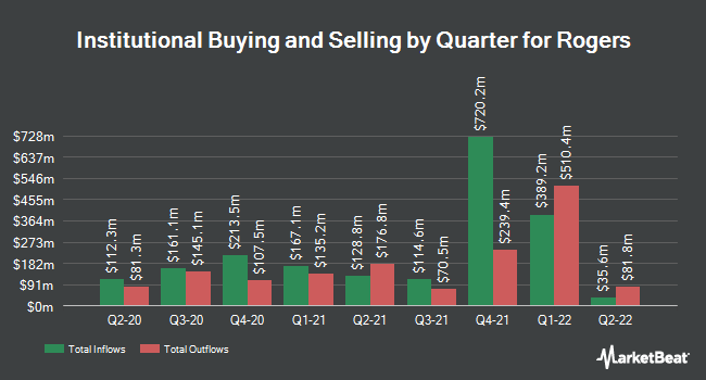 Institutional Ownership by Quarter for Rogers (NYSE:ROG)