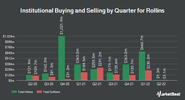 Institutional Ownership by Quarter for Rollins (NYSE:ROL)