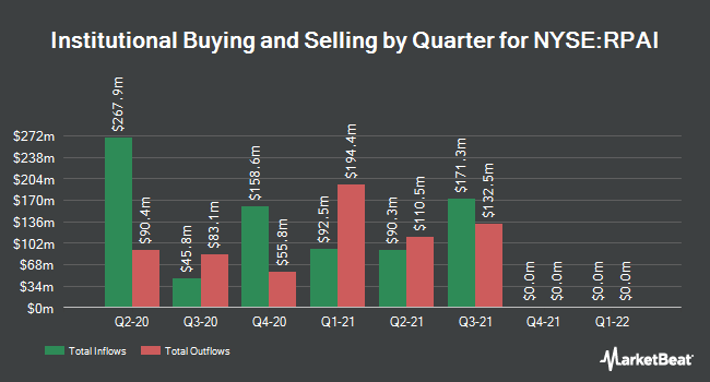Institutional Ownership by Quarter for Retail Properties of America (NYSE:RPAI)
