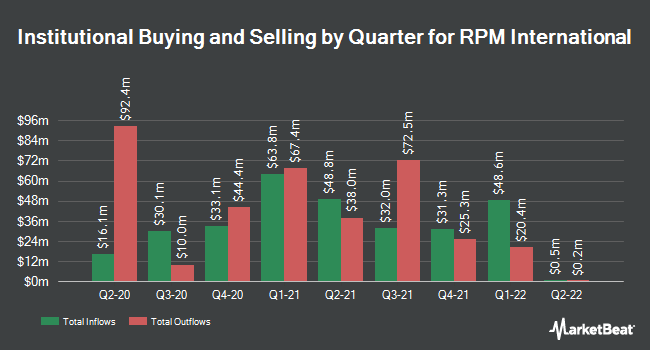 Institutional Ownership by Quarter for RPM International (NYSE:RPM)