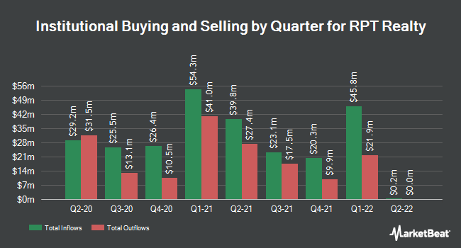 Institutional Ownership by Quarter for Ramco-Gershenson Properties Trust (NYSE:RPT)