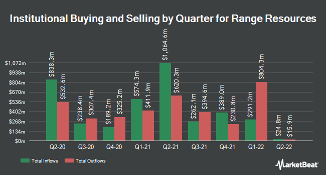 Institutional Ownership by Quarter for Range Resources (NYSE:RRC)