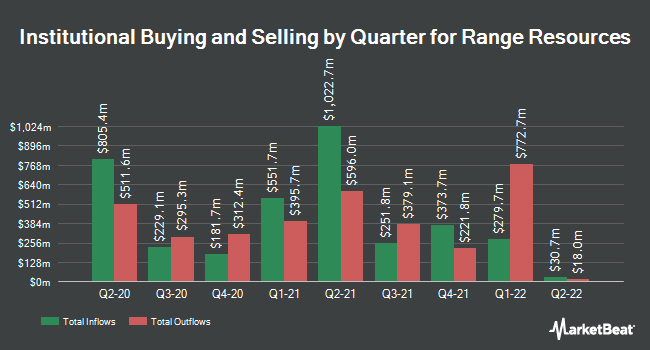 Institutional Ownership by Quarter for Range Resources Corporation (NYSE:RRC)