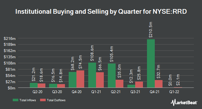 Institutional Ownership by Quarter for RR Donnelley & Sons (NYSE:RRD)