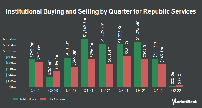 Institutional Ownership by Quarter for Republic Services (NYSE:RSG)
