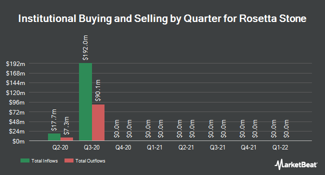 Institutional Ownership by Quarter for Rosetta Stone (NYSE:RST)