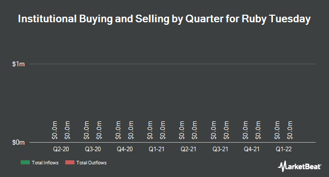 Institutional Ownership by Quarter for Ruby Tuesday (NYSE:RT)