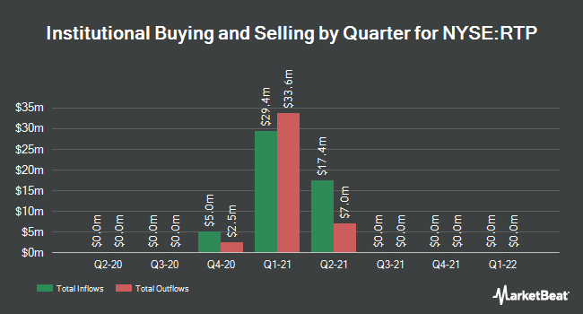 Institutional Ownership by Quarter for Reinvent Technology Partners (NYSE:RTP)