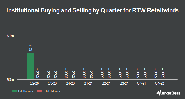 Institutional Ownership by Quarter for RTW Retailwinds (NYSE:RTW)