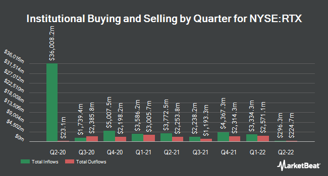 Institutional Ownership by Quarter for Raytheon Technologies (NYSE:RTX)