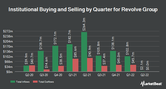 Institutional Ownership by Quarter for Revolve Group (NYSE:RVLV)