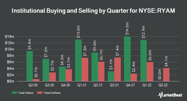 Institutional Ownership by Quarter for Rayonier Advanced Materials (NYSE:RYAM)