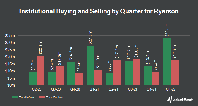 Institutional Ownership by Quarter for Ryerson Holding Corporation (NYSE:RYI)