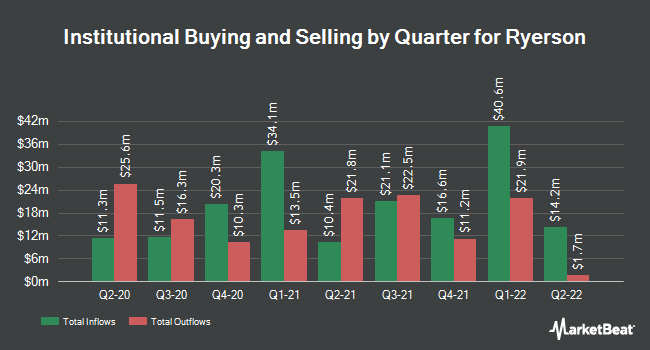 Institutional Ownership by Quarter for Ryerson (NYSE:RYI)