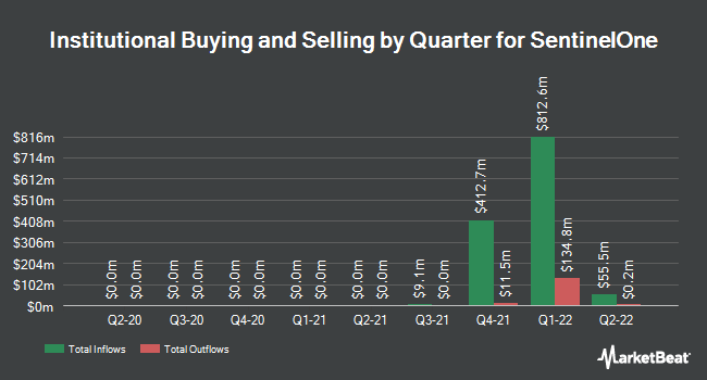 Institutional Ownership by Quarter for Sprint Corp. (NYSE:S)