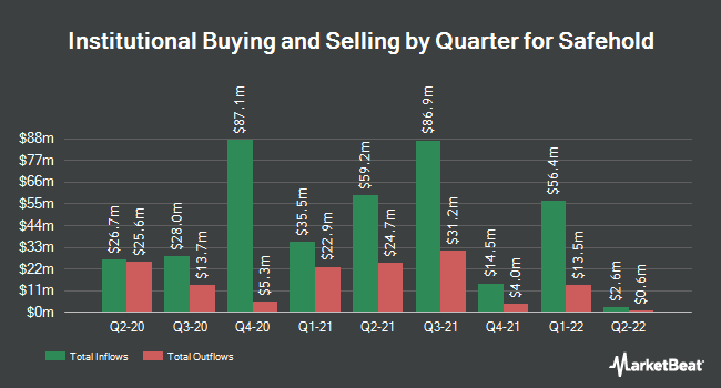Institutional Ownership by Quarter for Safehold (NYSE:SAFE)